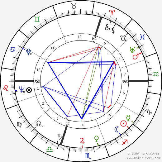 Claude Ollier день рождения гороскоп, Claude Ollier Натальная карта онлайн