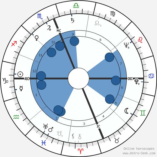 David Slemmons wikipedia, horoscope, astrology, instagram