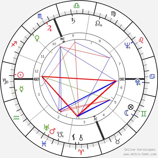 David Slemmons день рождения гороскоп, David Slemmons Натальная карта онлайн