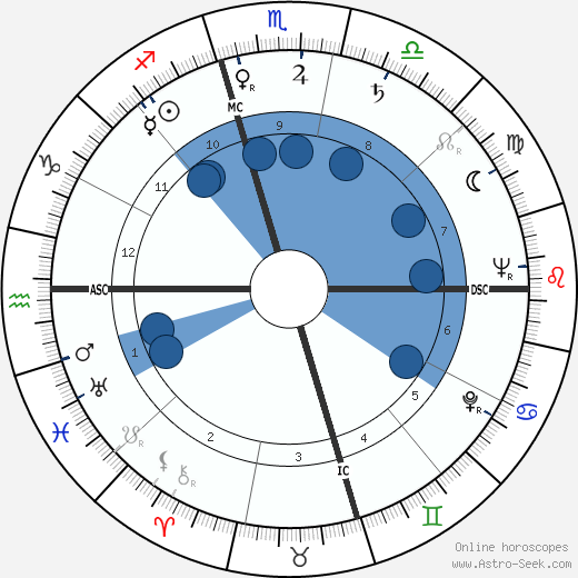 Dilip Kumar horoscope, astrology, sign, zodiac, date of birth, instagram