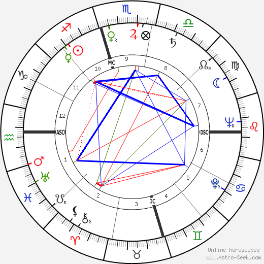 Dilip Kumar astro natal birth chart, Dilip Kumar horoscope, astrology