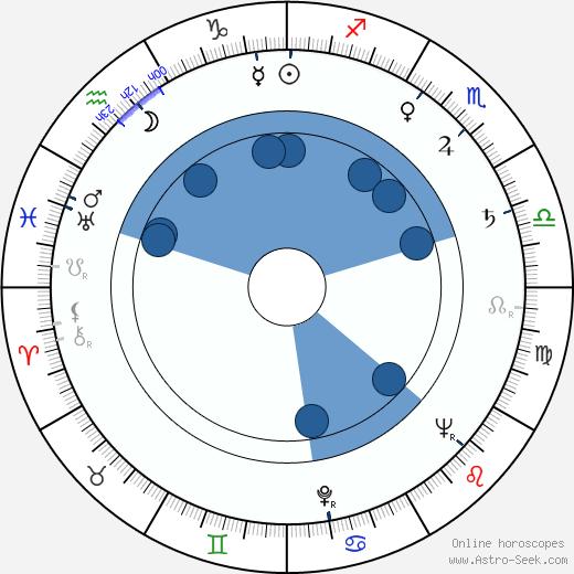 D. M. Marshman Jr. wikipedia, horoscope, astrology, instagram