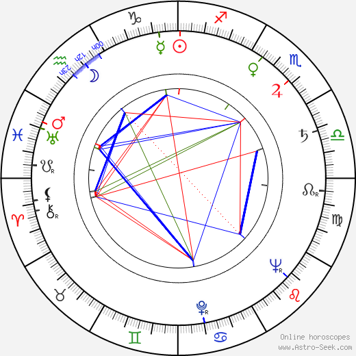 D. M. Marshman Jr. день рождения гороскоп, D. M. Marshman Jr. Натальная карта онлайн