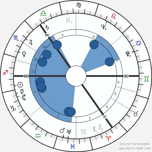 Eamonn Andrews wikipedia, horoscope, astrology, instagram