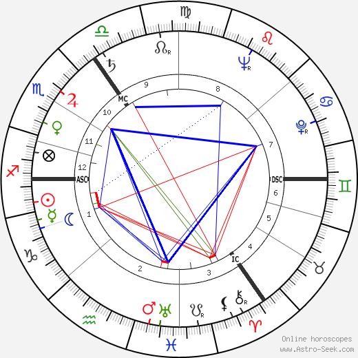 Eamonn Andrews tema natale, oroscopo, Eamonn Andrews oroscopi gratuiti, astrologia