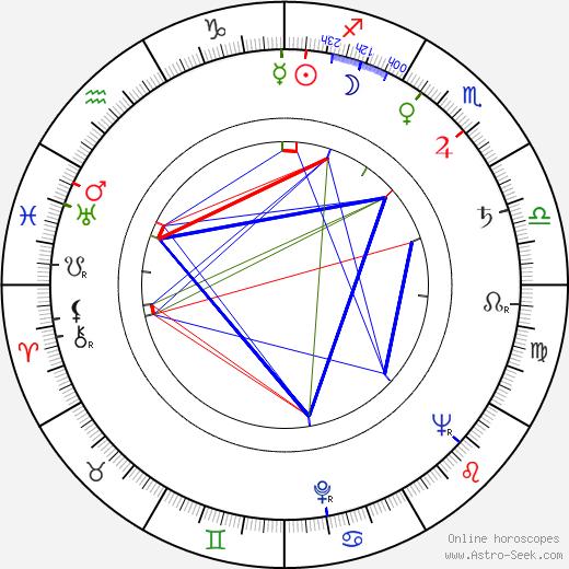 Elo Romančík astro natal birth chart, Elo Romančík horoscope, astrology