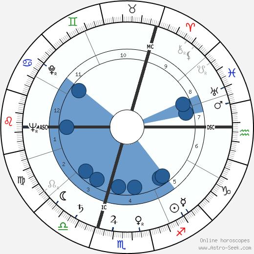 Erna Kronshage wikipedia, horoscope, astrology, instagram