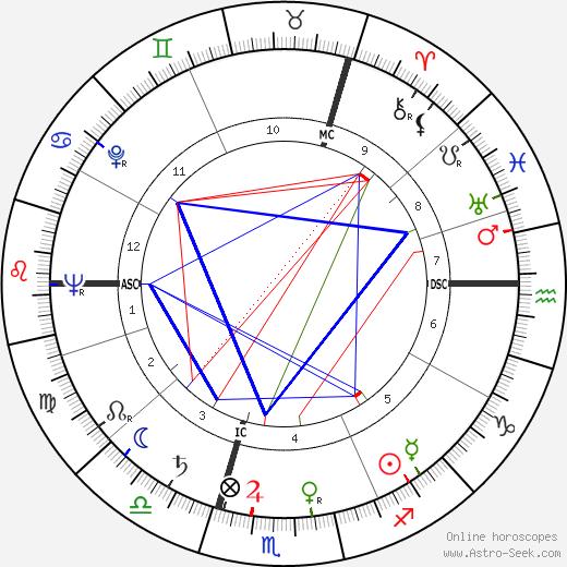 Erna Kronshage tema natale, oroscopo, Erna Kronshage oroscopi gratuiti, astrologia