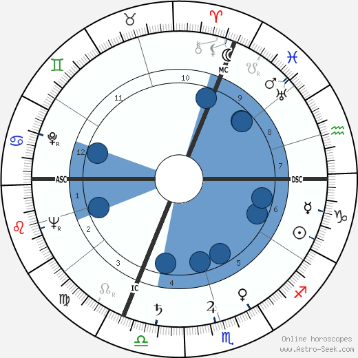 Ernst von Xylander wikipedia, horoscope, astrology, instagram
