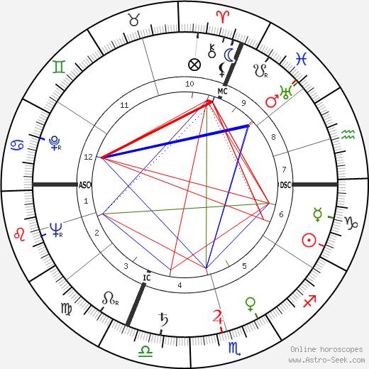 Ernst von Xylander astro natal birth chart, Ernst von Xylander horoscope, astrology