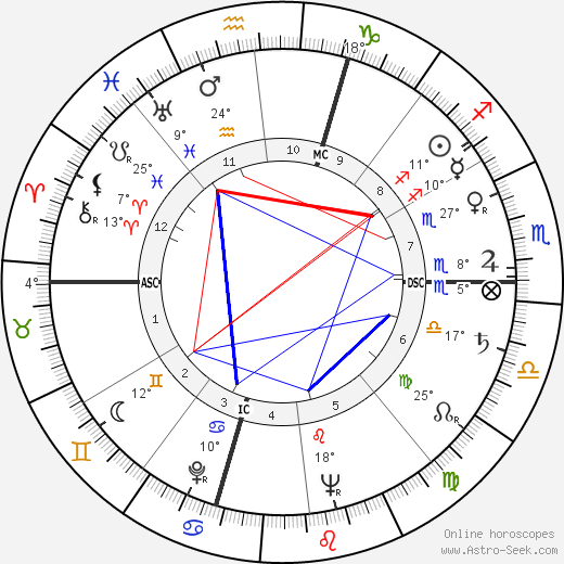 Gérard Philipe birth chart, biography, wikipedia 2020, 2021