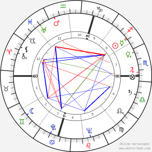 Gérard Philipe birth chart, Gérard Philipe astro natal horoscope, astrology