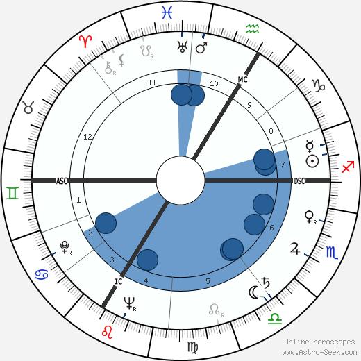Gérard Séty wikipedia, horoscope, astrology, instagram