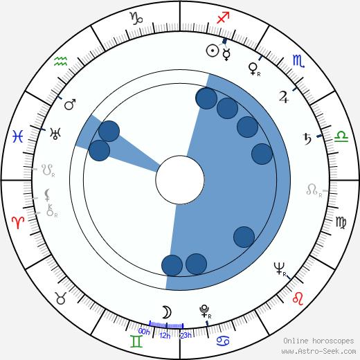 Grigori Nikulin wikipedia, horoscope, astrology, instagram