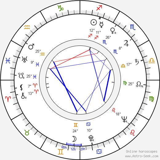 Grigori Nikulin birth chart, biography, wikipedia 2019, 2020