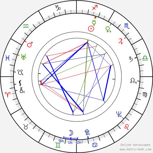Grigori Nikulin astro natal birth chart, Grigori Nikulin horoscope, astrology
