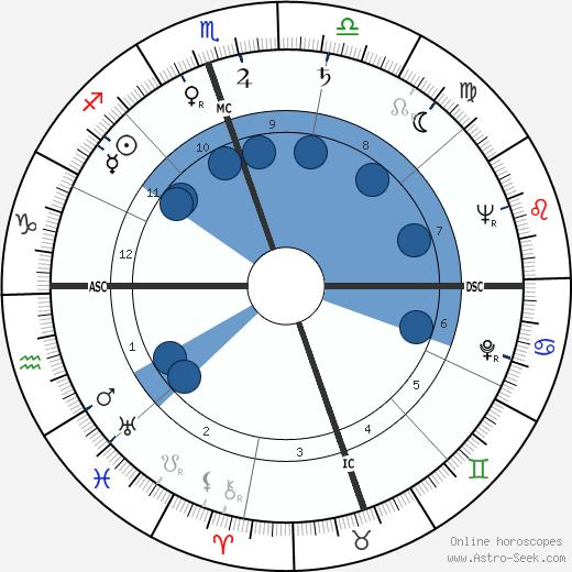 H. C. Westermann wikipedia, horoscope, astrology, instagram