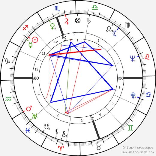 H. C. Westermann день рождения гороскоп, H. C. Westermann Натальная карта онлайн