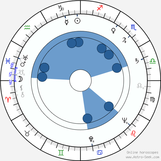 Hannes Kallio wikipedia, horoscope, astrology, instagram