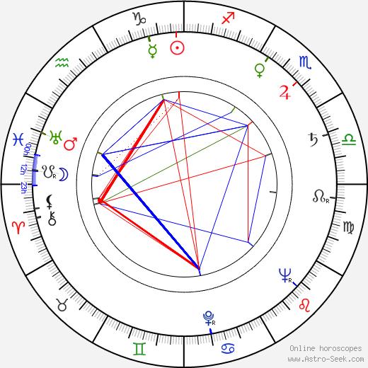 Hannes Kallio birth chart, Hannes Kallio astro natal horoscope, astrology