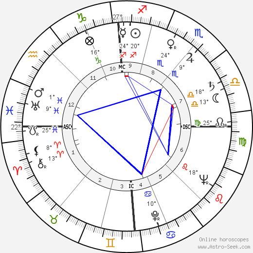 Hugo Fonck birth chart, biography, wikipedia 2018, 2019