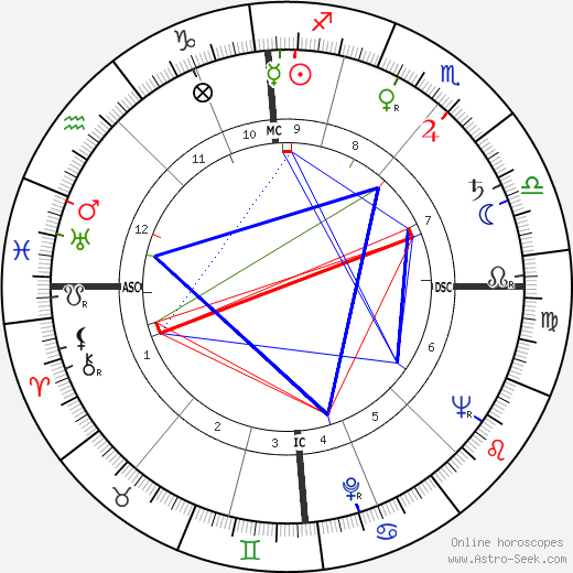 Hugo Fonck astro natal birth chart, Hugo Fonck horoscope, astrology