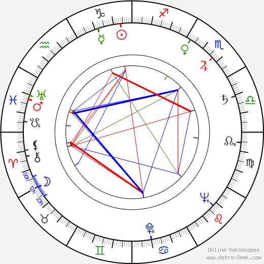 Ivan Desny astro natal birth chart, Ivan Desny horoscope, astrology