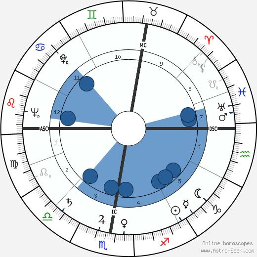 Jacques Capelovici wikipedia, horoscope, astrology, instagram
