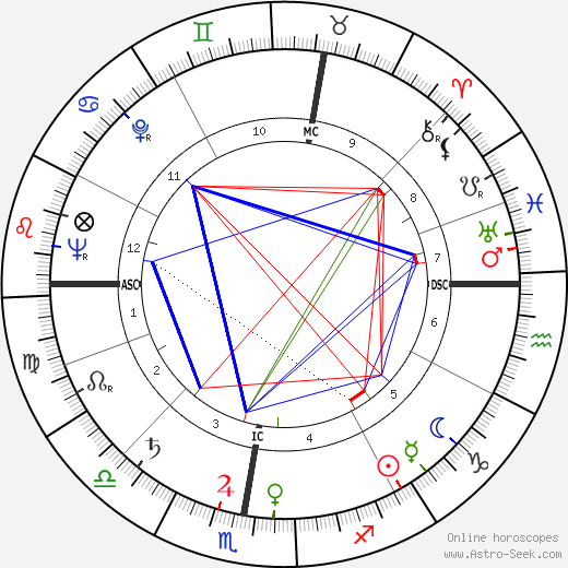 Jacques Capelovici tema natale, oroscopo, Jacques Capelovici oroscopi gratuiti, astrologia