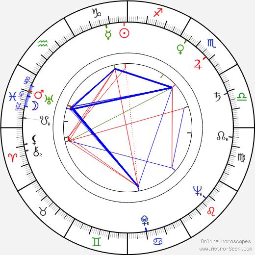 Jarmila Krulišová birth chart, Jarmila Krulišová astro natal horoscope, astrology