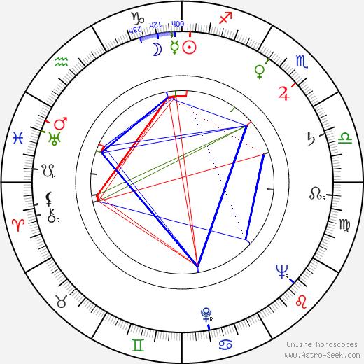 Karel Špička astro natal birth chart, Karel Špička horoscope, astrology