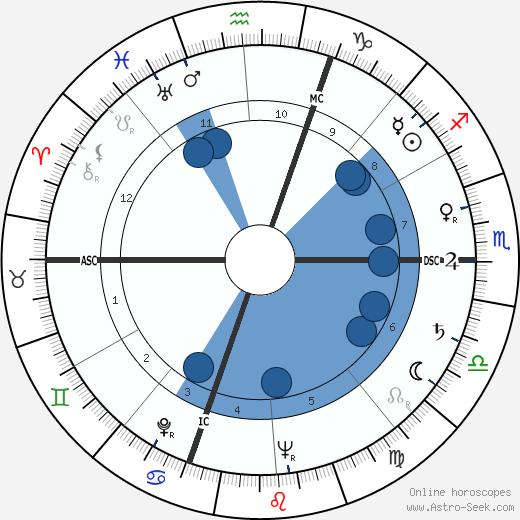 Lawrence J. Fleming horoscope, astrology, sign, zodiac, date of birth, instagram