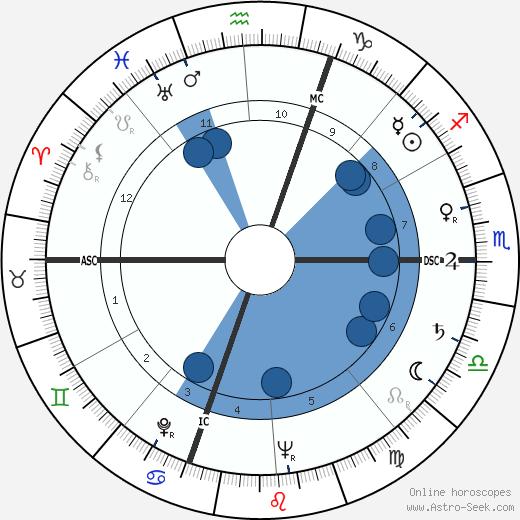 Lawrence J. Fleming wikipedia, horoscope, astrology, instagram