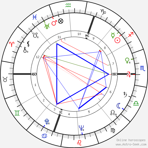 Lawrence J. Fleming birth chart, Lawrence J. Fleming astro natal horoscope, astrology