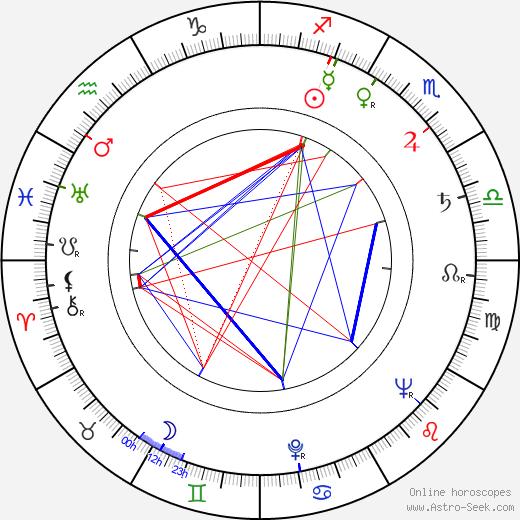 Len Lesser astro natal birth chart, Len Lesser horoscope, astrology
