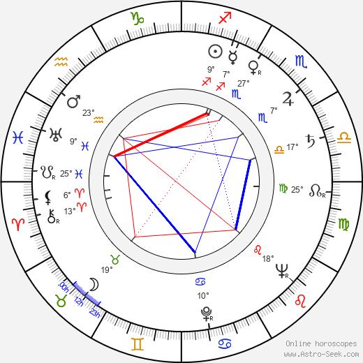 Leo Gordon birth chart, biography, wikipedia 2020, 2021