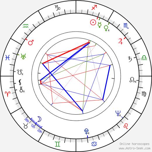 Leo Gordon birth chart, Leo Gordon astro natal horoscope, astrology