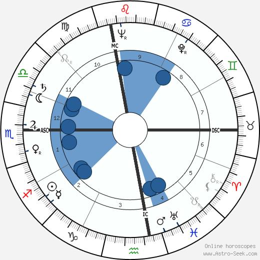 Luciano Bianciardi wikipedia, horoscope, astrology, instagram
