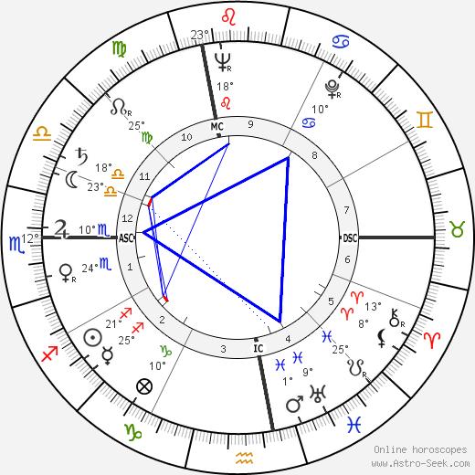 Luciano Bianciardi birth chart, biography, wikipedia 2019, 2020
