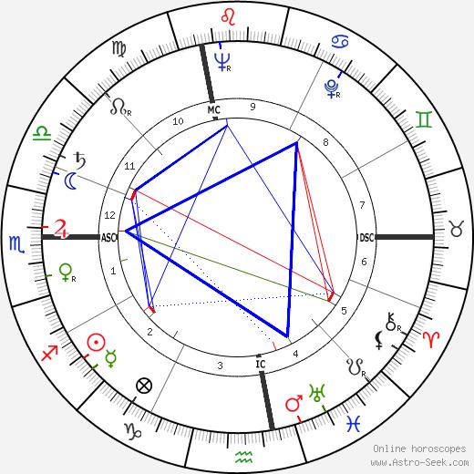 Luciano Bianciardi astro natal birth chart, Luciano Bianciardi horoscope, astrology