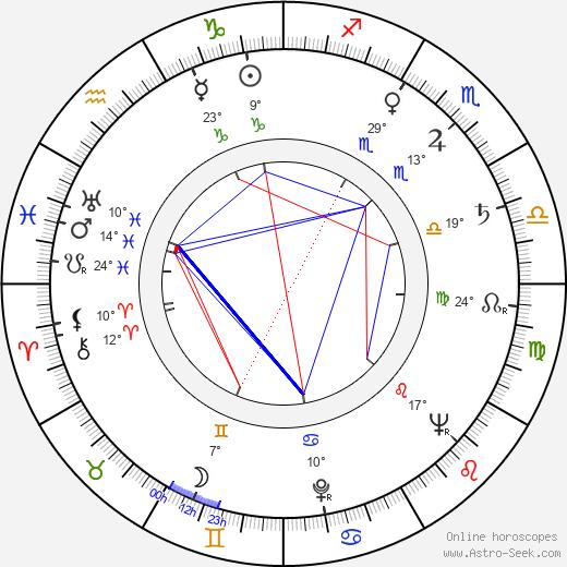 Luděk Pilc birth chart, biography, wikipedia 2019, 2020