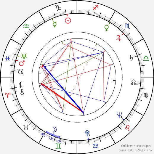 Luděk Pilc astro natal birth chart, Luděk Pilc horoscope, astrology
