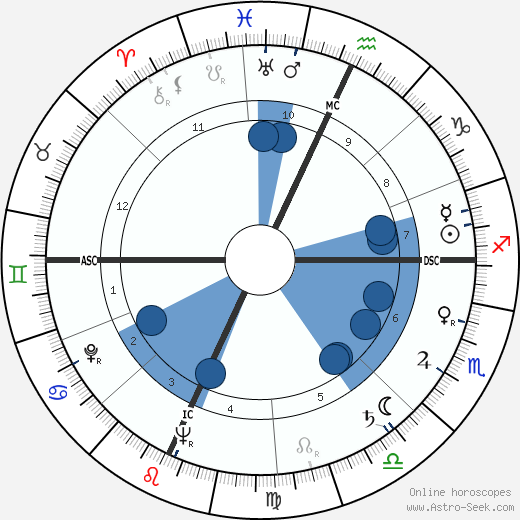 Mark Stevens wikipedia, horoscope, astrology, instagram
