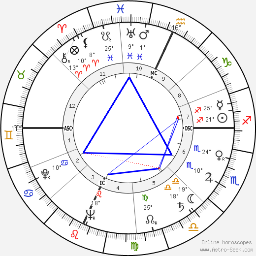 Mark Stevens birth chart, biography, wikipedia 2018, 2019