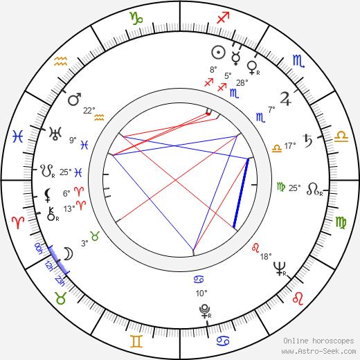 Nikita Kurikhin birth chart, biography, wikipedia 2017, 2018