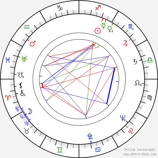 Nikita Kurikhin astro natal birth chart, Nikita Kurikhin horoscope, astrology