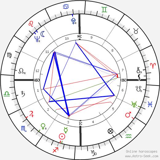 Редд Фокс Redd Foxx день рождения гороскоп, Redd Foxx Натальная карта онлайн