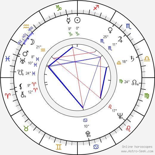 Ruth Roman birth chart, biography, wikipedia 2019, 2020