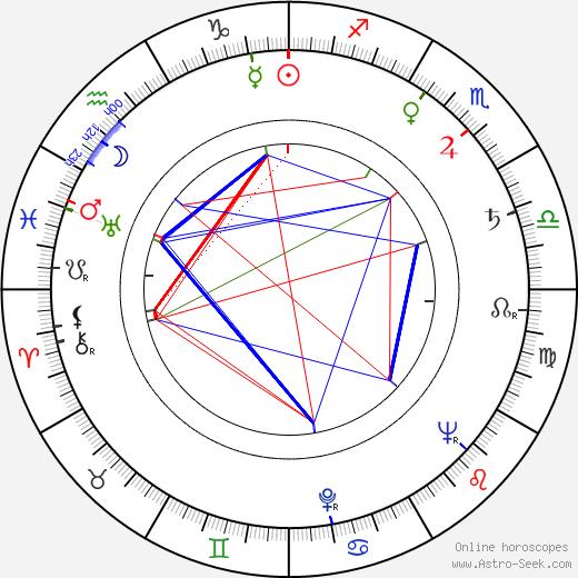 Ruth Roman astro natal birth chart, Ruth Roman horoscope, astrology