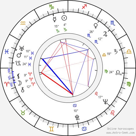 Shirley Patterson birth chart, biography, wikipedia 2020, 2021